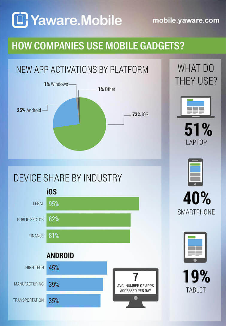 infographic-how-companies-use-mobile-gadgets